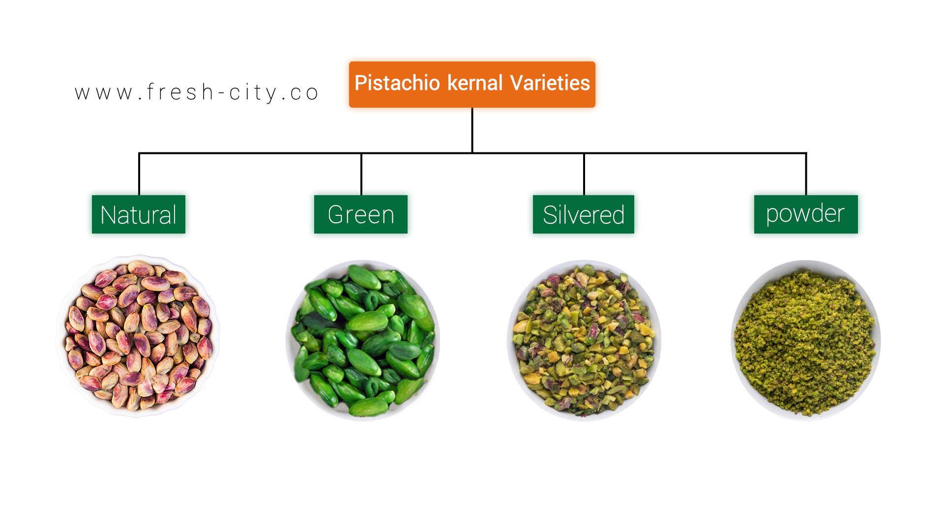 Pistachio Kernel Types